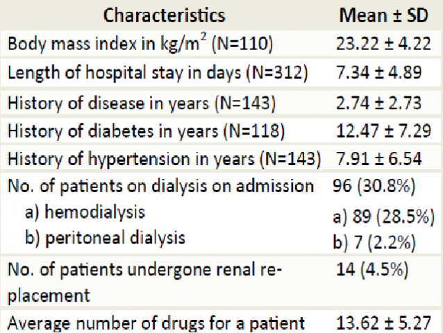 Management And Treatment Outcome Of Complications Of Chronic Kidney Disease Patients In A South Indian Tertiary Care Hospital International Journal Of Pharmacology And Clinical Sciences