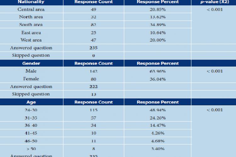 Demographic social information