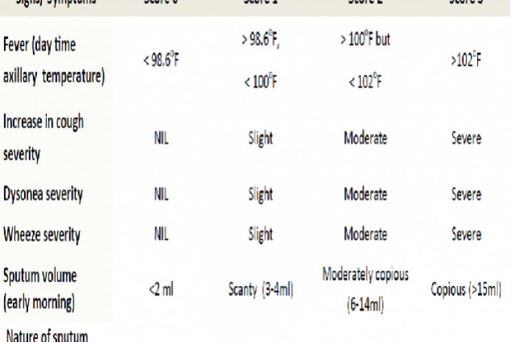 Anthonisen Respiratory Symptom Score
