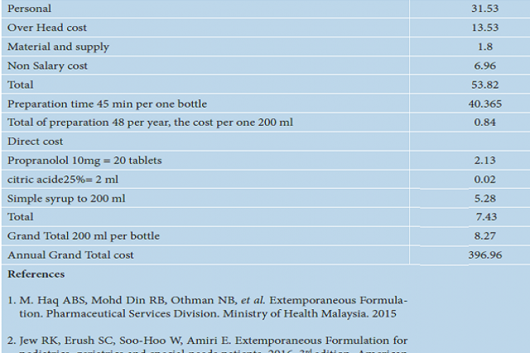 Cost of Propranolol (1 mg/1 mL) (USD).