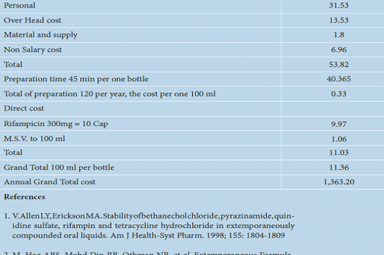 Cost of Rifampicin 25 mg/mL (USD).