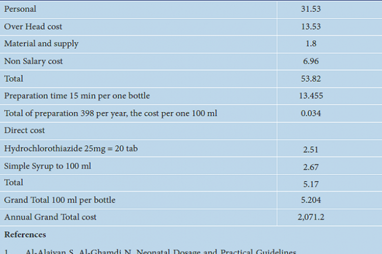 Cost of Hydrochlorothiazide 5mg/1ml (USD).