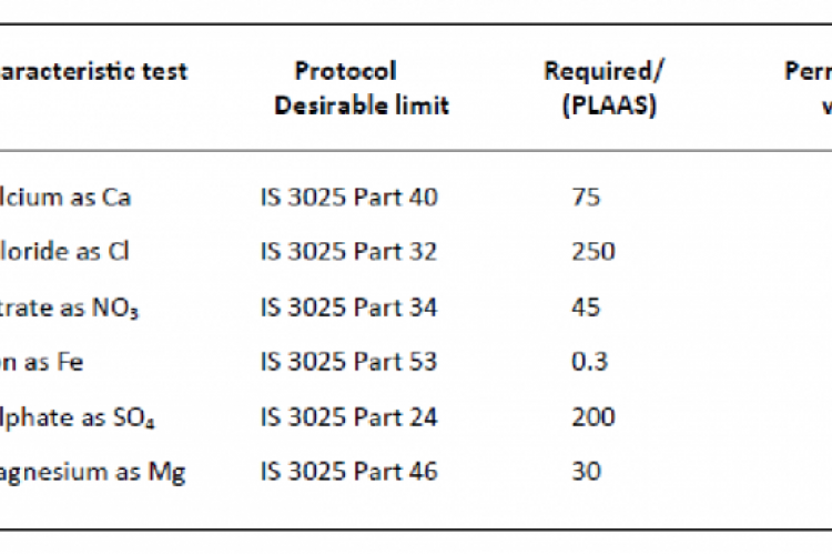 Elements level of drinking-water samples after 48 hours: