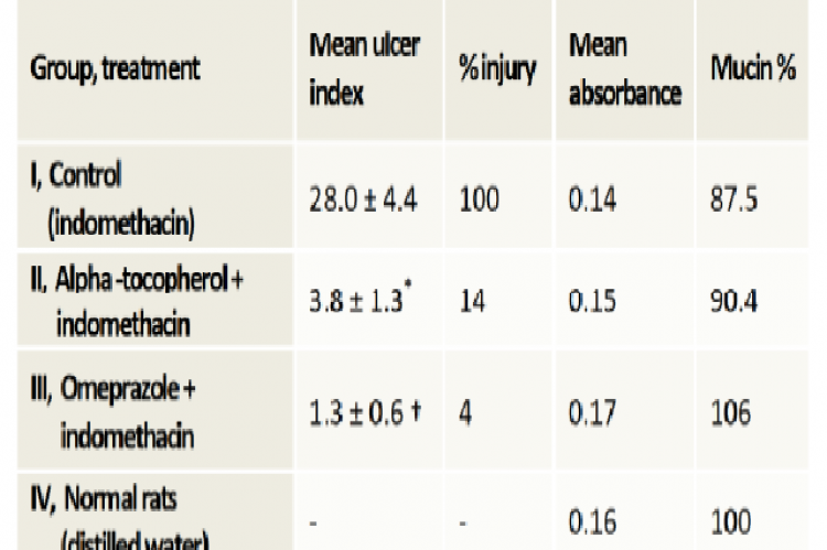 Mean ulcer index values are expressed as Mean