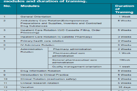 Pharmacist on job training program modules and duration of training