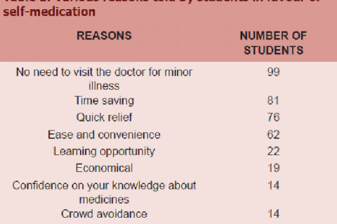 Various reasons told by students in favour of self-medication
