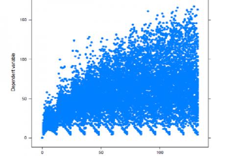 Simulation of 800mg BID
