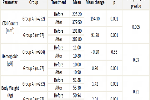Changes in the CD4 counts, hemoglobin and weight both before and after treatment
