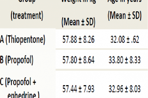 Mean age and weight of subjects
