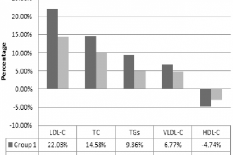 Mean percentage change of lipid parameters from baseline to post treatment