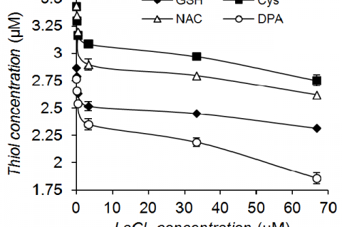 Effect of LaCl3 on residual thiol concentra-tion at 30 °C and pH 7.6