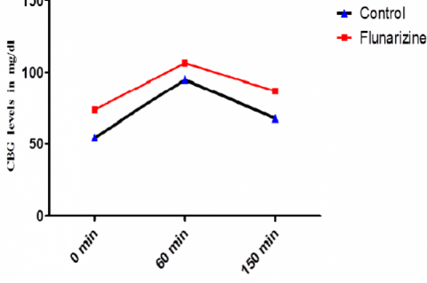 The CBG levels of control and flunarizine groups at 0, 60 and 150 minutes of OGTT are compared