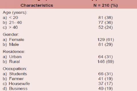 Demographic details of study participants