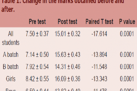 Change in the marks obtained before and after