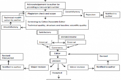Manuscript review process of International Journal of Pharmacology and clinical Sciences (IJPCS)