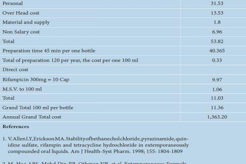 Cost of Rifampicin 25 mg/mL (USD).