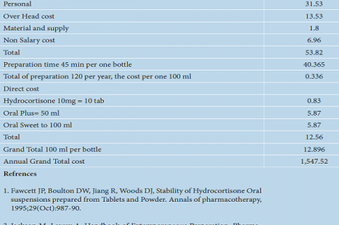 Cost of hydrocortisone 1 mg/mL (USD).