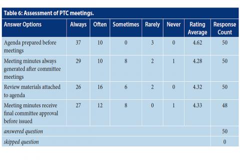 Assessment of PTC meetings.