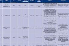Table 1: Some therapeutic interchange studies