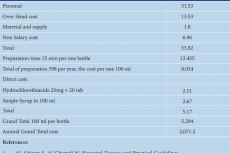 Cost of Hydrochlorothiazide 5mg/1ml (USD).